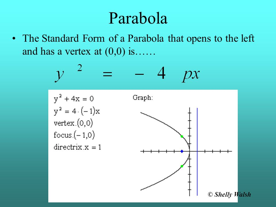 Parabola The Parabola that opens to the right and has a vertex at (0,0) has the following characteristics…… p is the distance from the vertex of the p
