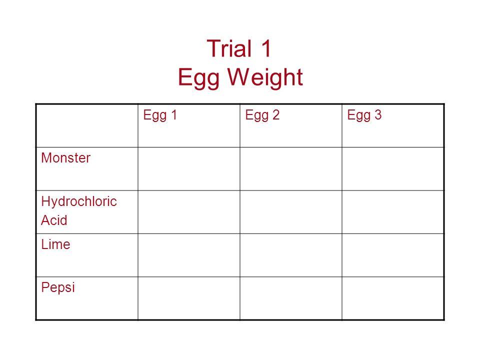 Trial 1 Egg Weight Egg 1Egg 2Egg 3 Monster Hydrochloric Acid Lime Pepsi