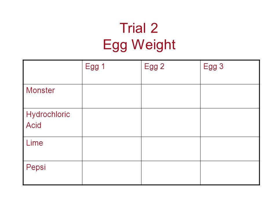 Trial 2 Egg Weight Egg 1Egg 2Egg 3 Monster Hydrochloric Acid Lime Pepsi