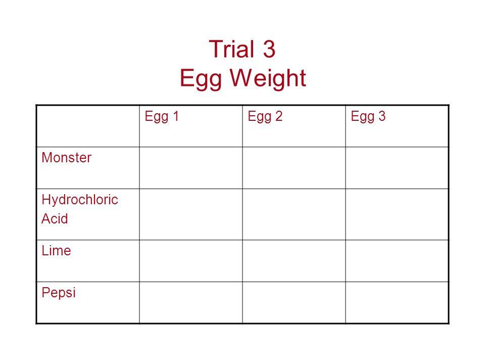 Trial 3 Egg Weight Egg 1Egg 2Egg 3 Monster Hydrochloric Acid Lime Pepsi