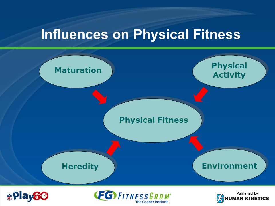 Published by Influences on Physical Fitness Physical Fitness Heredity Maturation Environment Physical Activity