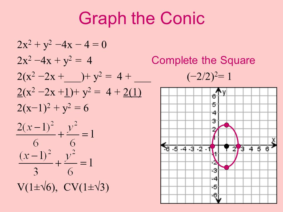 Graph the Conic 2x 2 + y 2 4x 4 = 0 2x 2 4x + y 2 = 4 2(x 2 2x +___)+ y 2 = 4 + ___(2/2) 2 = 1 2(x 2 2x +1)+ y 2 = 4 + 2(1) 2(x1) 2 + y 2 = 6 V(1±6),