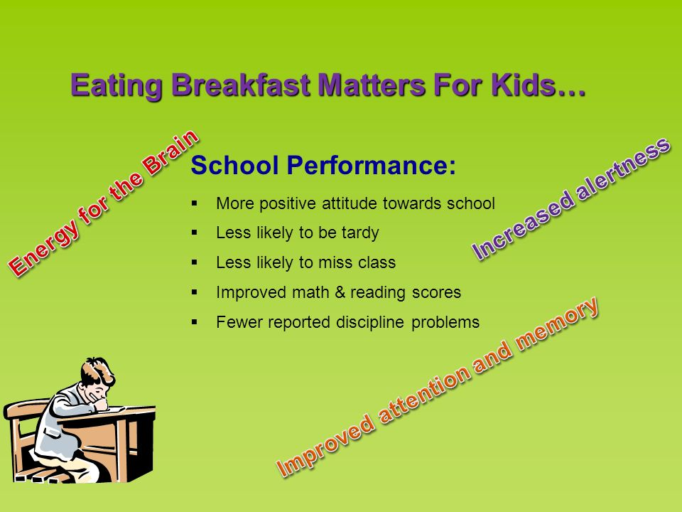 Eating Breakfast Matters For Kids… School Performance: More positive attitude towards school Less likely to be tardy Less likely to miss class Improve