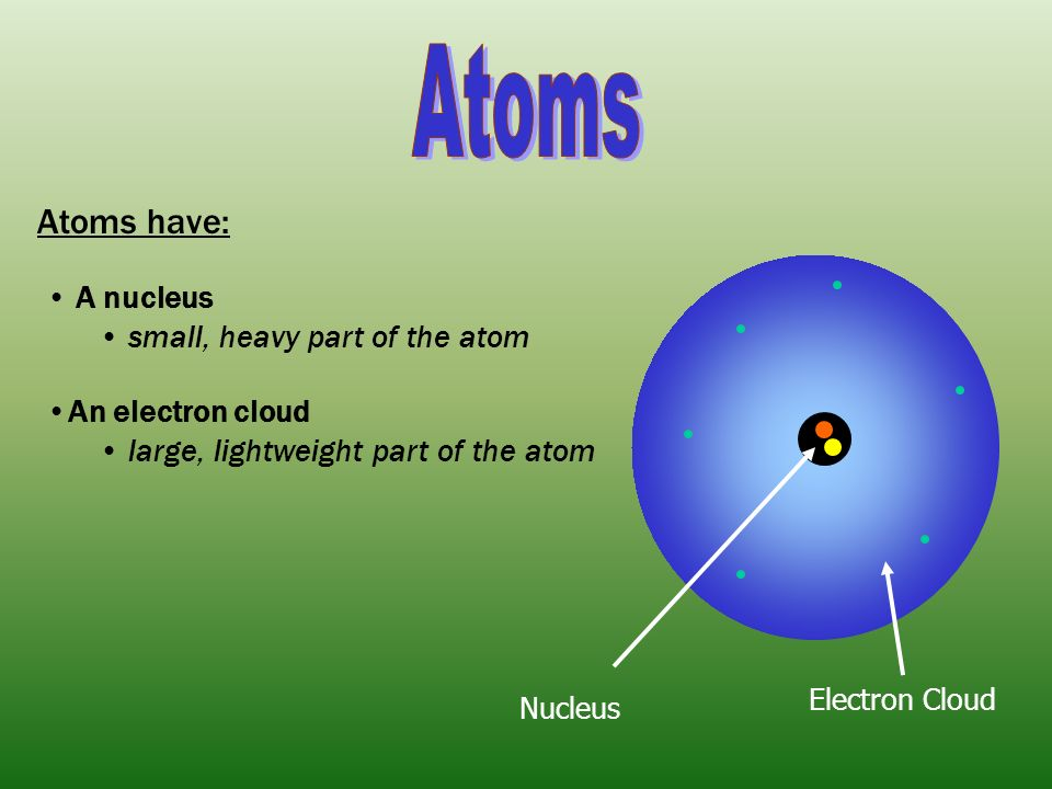 Atoms have: A nucleus small, heavy part of the atom An electron cloud large, lightweight part of the atom Nucleus Electron Cloud