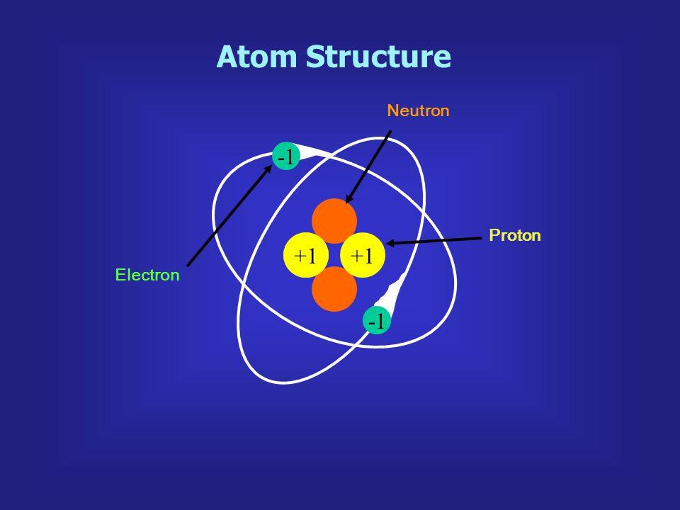 Atom Structure +1 Electron Proton Neutron +1