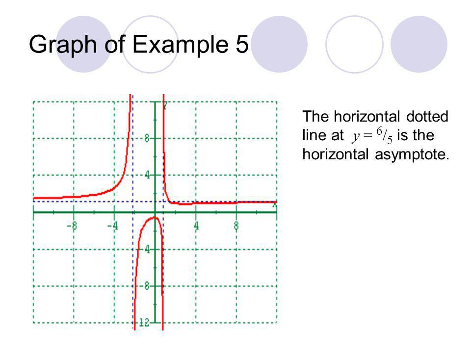 Graph of Example 5 The horizontal dotted line at y = 6 / 5 is the horizontal asymptote.