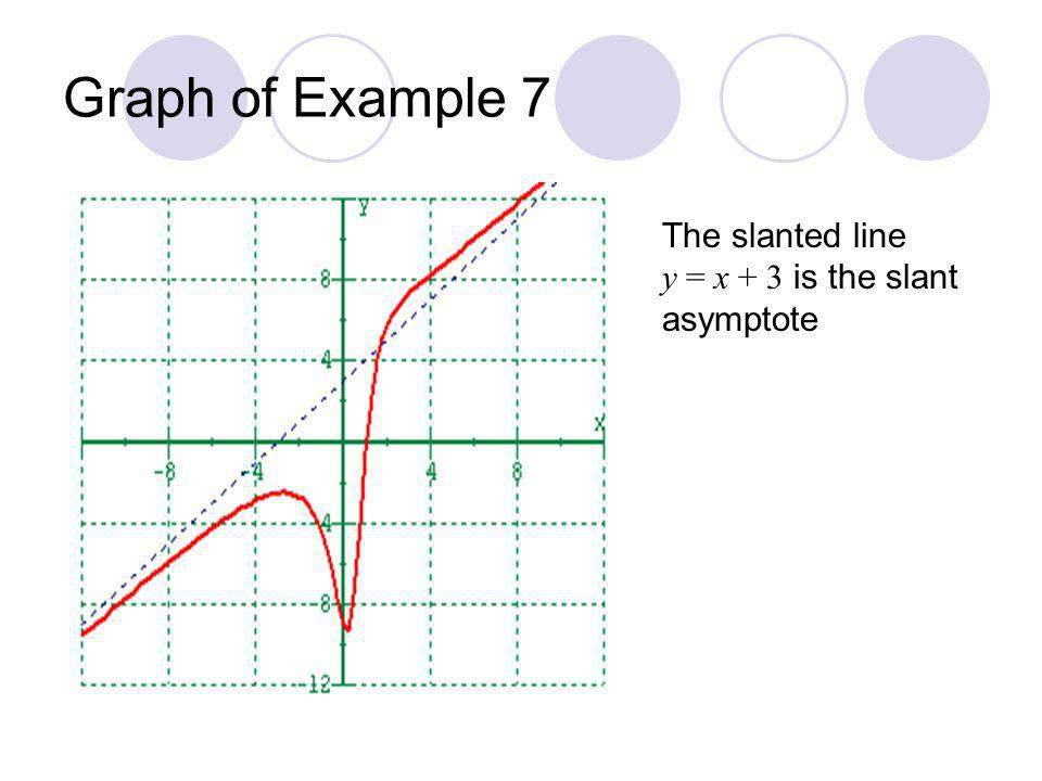 Graph of Example 7 The slanted line y = x + 3 is the slant asymptote