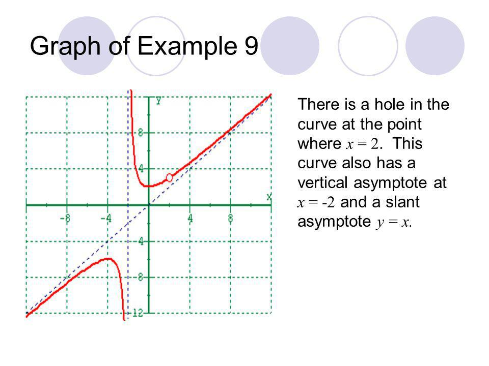 Graph of Example 9 There is a hole in the curve at the point where x = 2. This curve also has a vertical asymptote at x = -2 and a slant asymptote y =