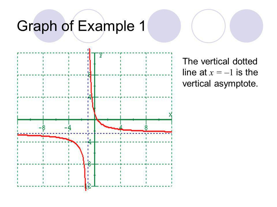 Graph of Example 1 The vertical dotted line at x = –1 is the vertical asymptote.