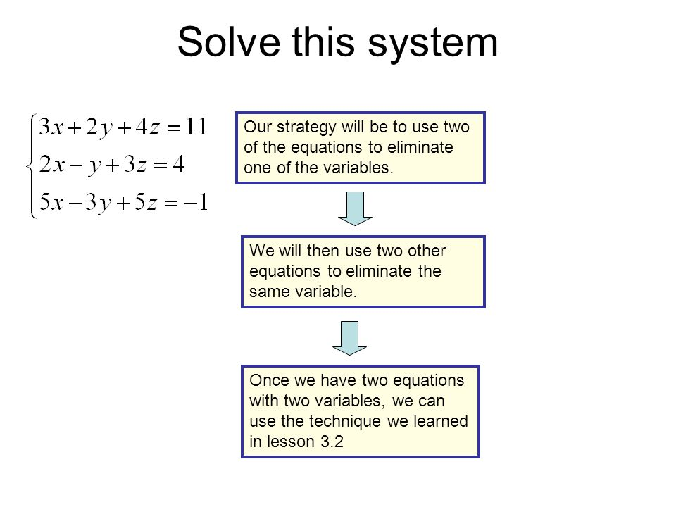 Solve this system Equation 1 Equation 2 Equation 3 Multiply Eq.