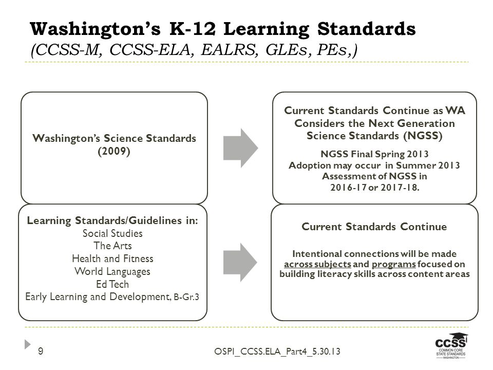 Washingtons K-12 Learning Standards (CCSS-M, CCSS-ELA, EALRS, GLEs, PEs,) OSPI_CCSS.ELA_Part4_5.30.13 9