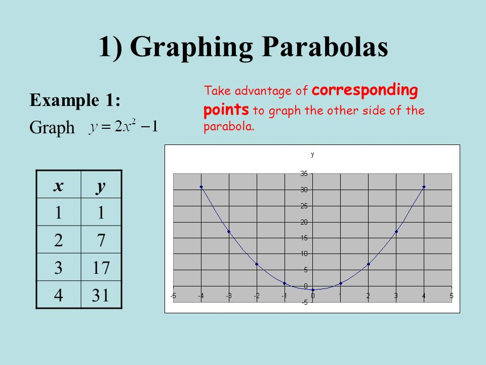 1) Graphing Parabolas Example 1: Graph xy 11 27 317 431 Take advantage of corresponding points to graph the other side of the parabola.