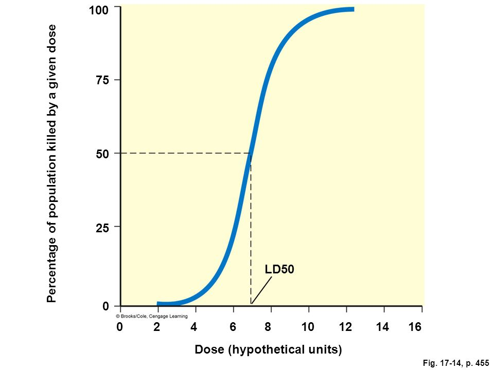 Fig. 17-14, p. 455 100 75 50 25 Percentage of population killed by a given dose LD50 0 0246810121416 Dose (hypothetical units)