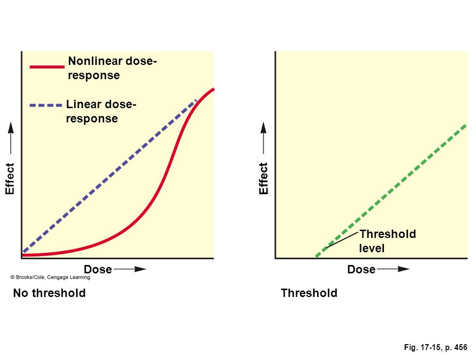 Fig. 17-15, p. 456 Nonlinear dose- response Linear dose- response Effect Threshold level Dose No thresholdThreshold