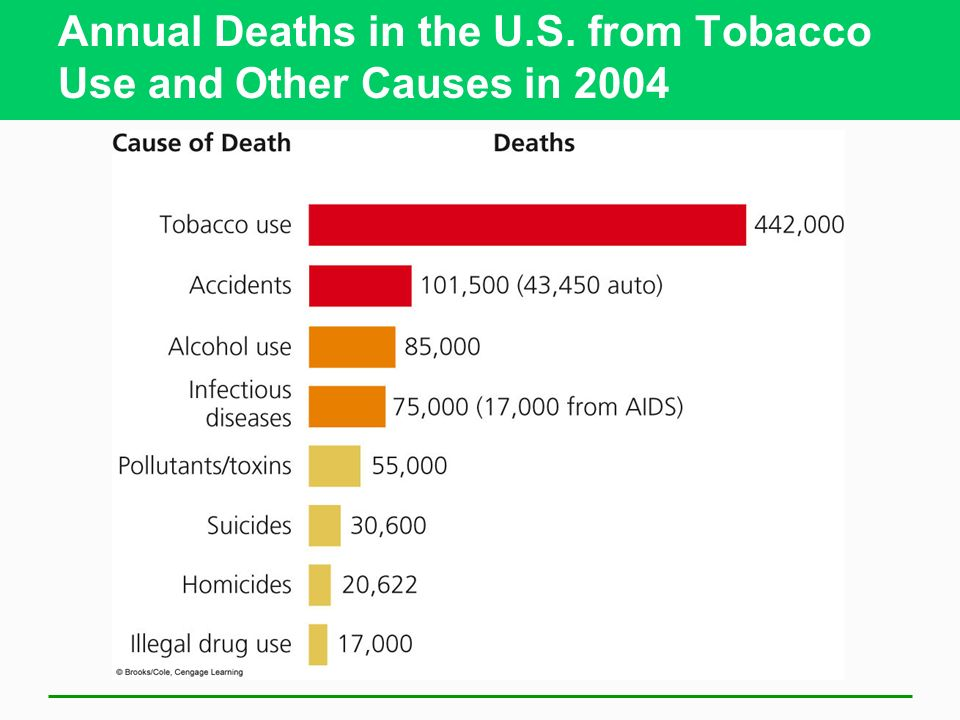 Annual Deaths in the U.S. from Tobacco Use and Other Causes in 2004