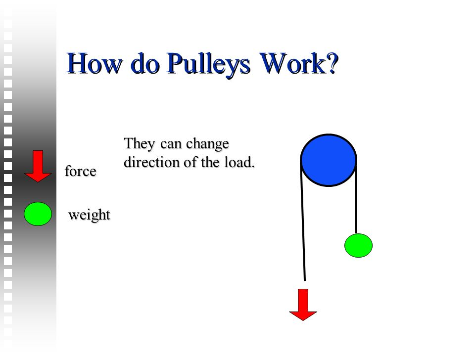 How do Pulleys Work? They can change direction of the load. force weight