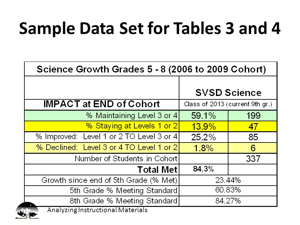 Analyzing Instructional Materials Sample Data Set for Tables 3 and 4