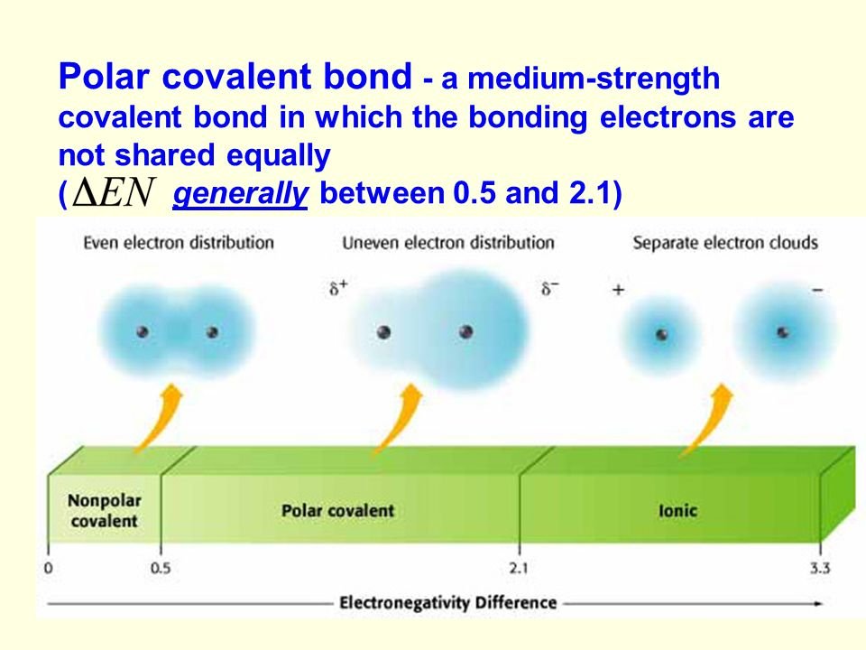 Polar covalent bond - a medium-strength covalent bond in which the bonding electrons are not shared equally ( generally between 0.5 and 2.1)