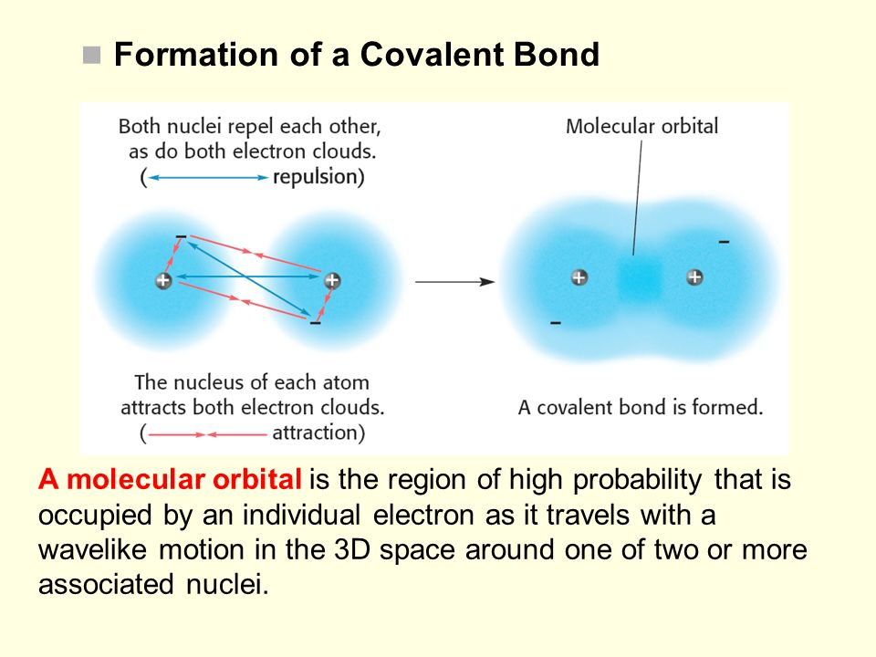 Formation of a Covalent Bond A molecular orbital is the region of high probability that is occupied by an individual electron as it travels with a wav