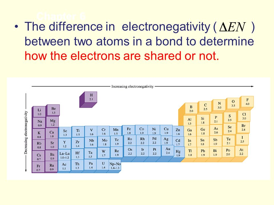 The difference in electronegativity ( ) between two atoms in a bond to determine how the electrons are shared or not.