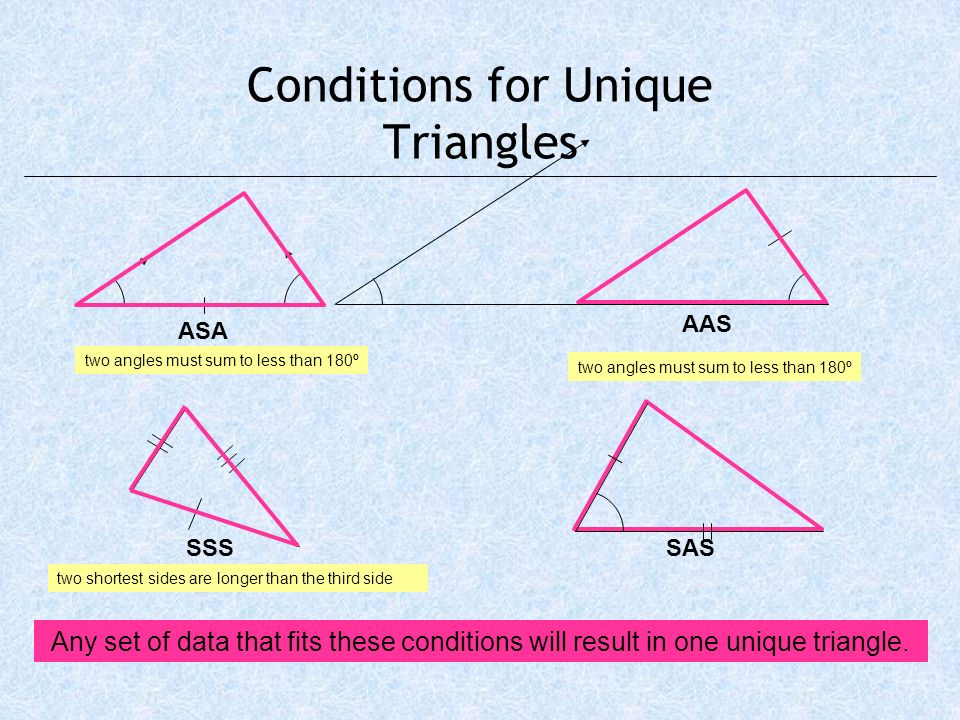 Conditions for Unique Triangles SSSSAS Any set of data that fits these conditions will result in one unique triangle. two shortest sides are longer th