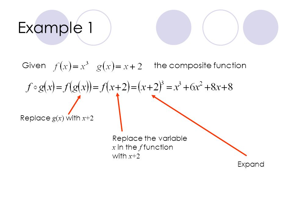 Example 1 Giventhe composite function Replace g(x) with x+2 Replace the variable x in the f function with x+2 Expand