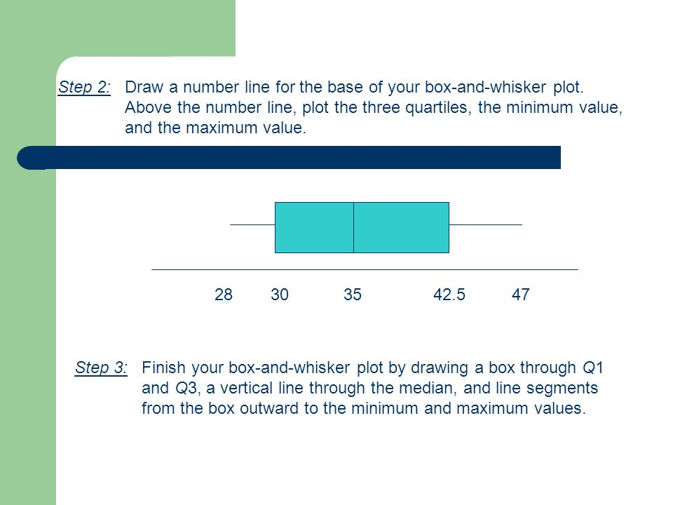 Step 2: Draw a number line for the base of your box-and-whisker plot. Above the number line, plot the three quartiles, the minimum value, and the maxi