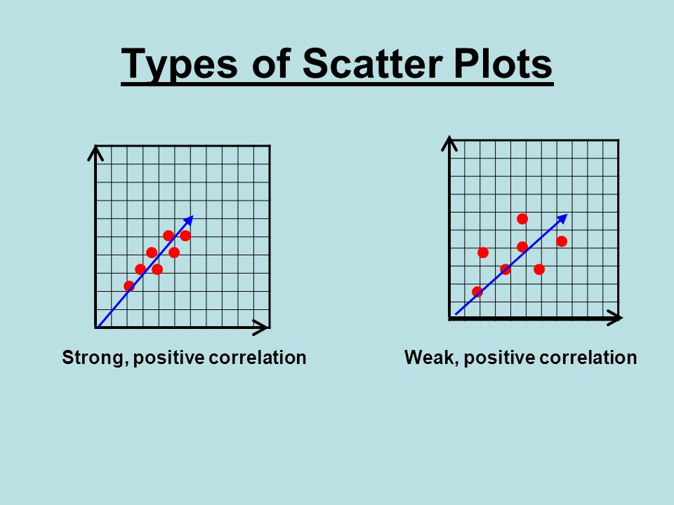 Types of Scatter Plots Strong, positive correlation Weak, positive correlation