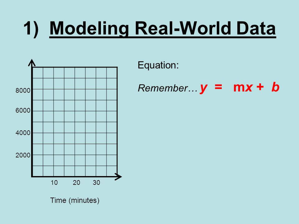 1) Modeling Real-World Data Time (minutes) Equation: Remember… y = mx + b 102030 6000 2000 4000 8000