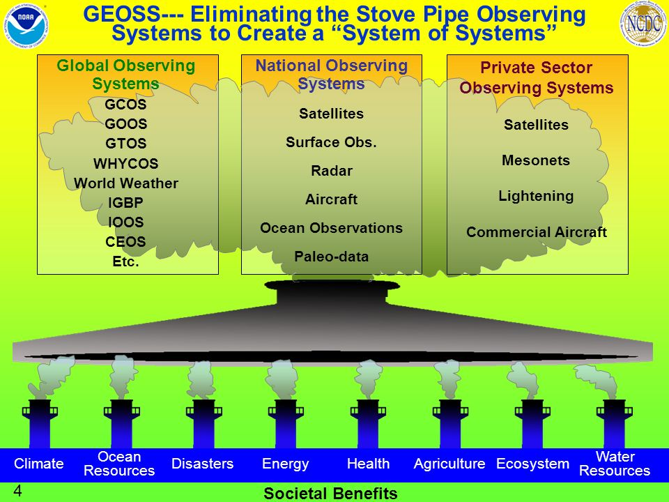 Societal Benefits Climate Ocean Resources DisastersEnergyHealthAgricultureEcosystem Water Resources GEOSS--- Eliminating the Stove Pipe Observing Systems to Create a System of Systems Global Observing Systems GCOS GOOS GTOS WHYCOS World Weather IGBP IOOS CEOS Etc.