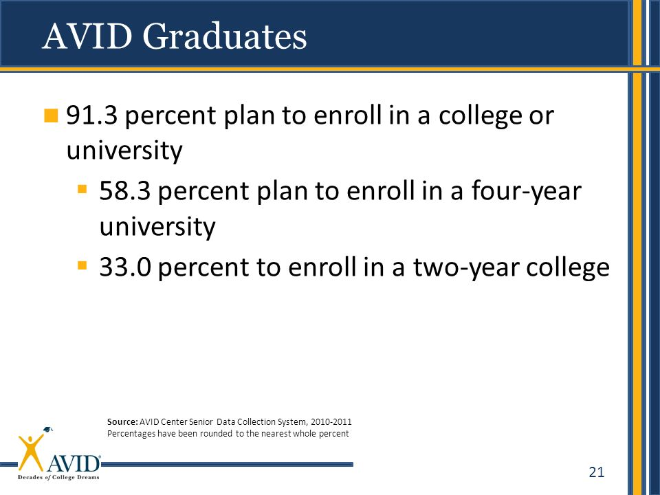 21 AVID Graduates 91.3 percent plan to enroll in a college or university 58.3 percent plan to enroll in a four-year university 33.0 percent to enroll in a two-year college Source: AVID Center Senior Data Collection System, 2010-2011 Percentages have been rounded to the nearest whole percent