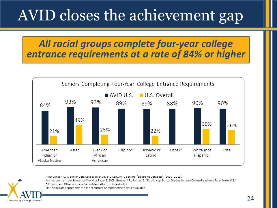 24 AVID closes the achievement gap AVID Center.AVID Senior Data Collection.
