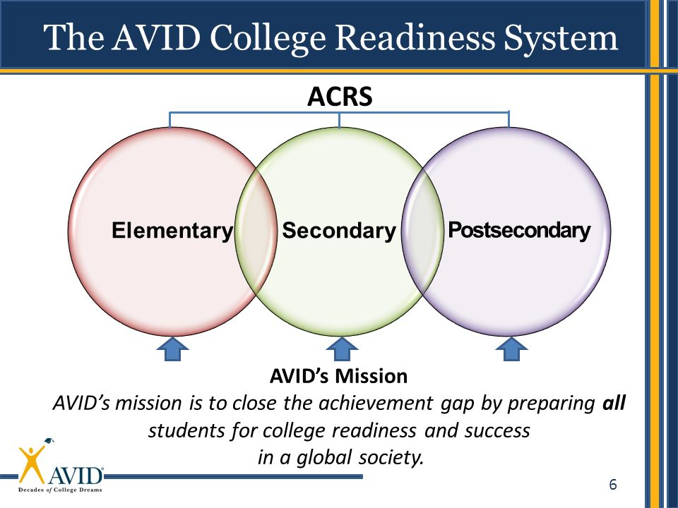 6 The AVID College Readiness System ElementarySecondary AVIDs Mission AVIDs mission is to close the achievement gap by preparing all students for coll