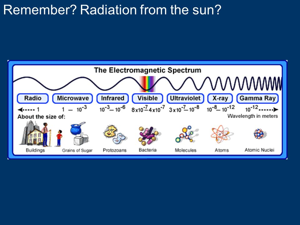 Remember Radiation from the sun