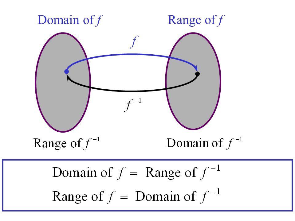 Domain of fRange of f