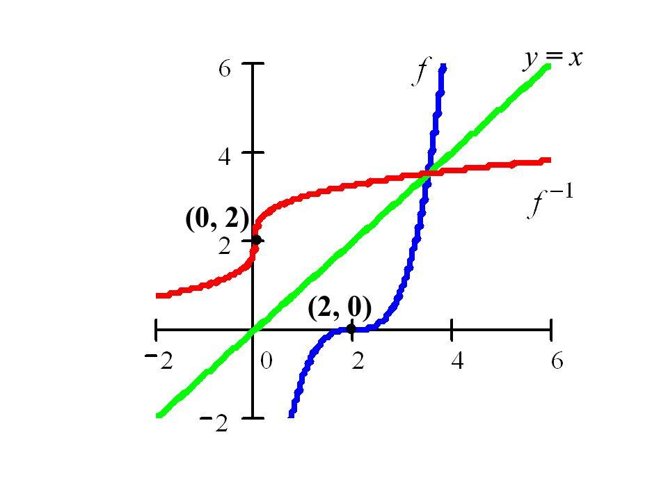 y = x (2, 0) (0, 2)