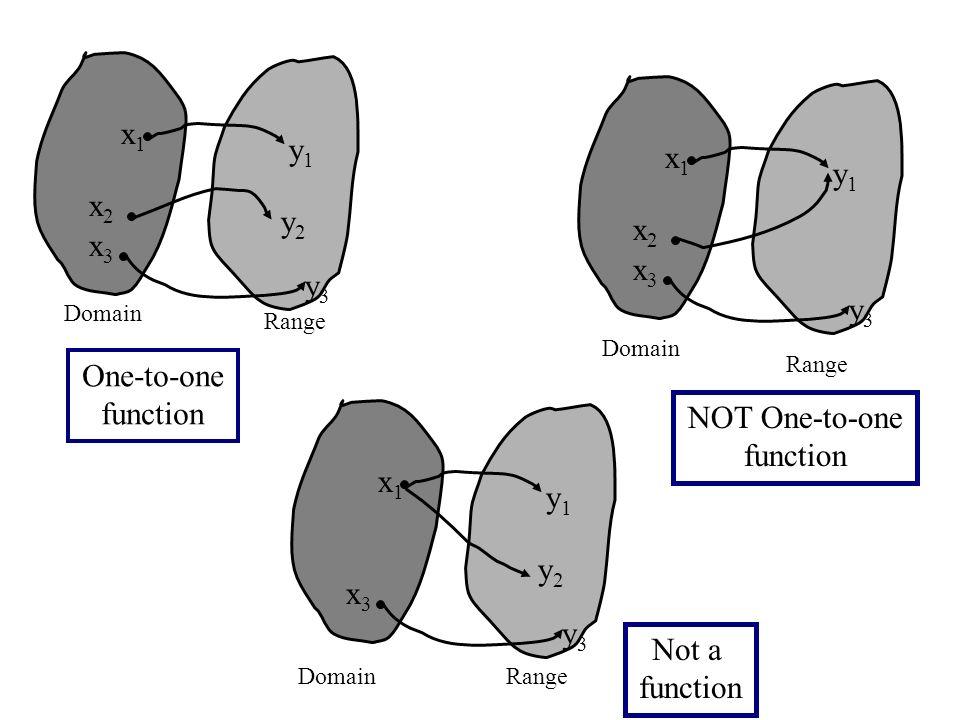 x1x1 x2x2 x3x3 y1y1 y2y2 y3y3 x1x1 x3x3 y1y1 y2y2 y3y3 x1x1 x2x2 x3x3 y1y1 y3y3 Domain Range One-to-one function Not a function NOT One-to-one function