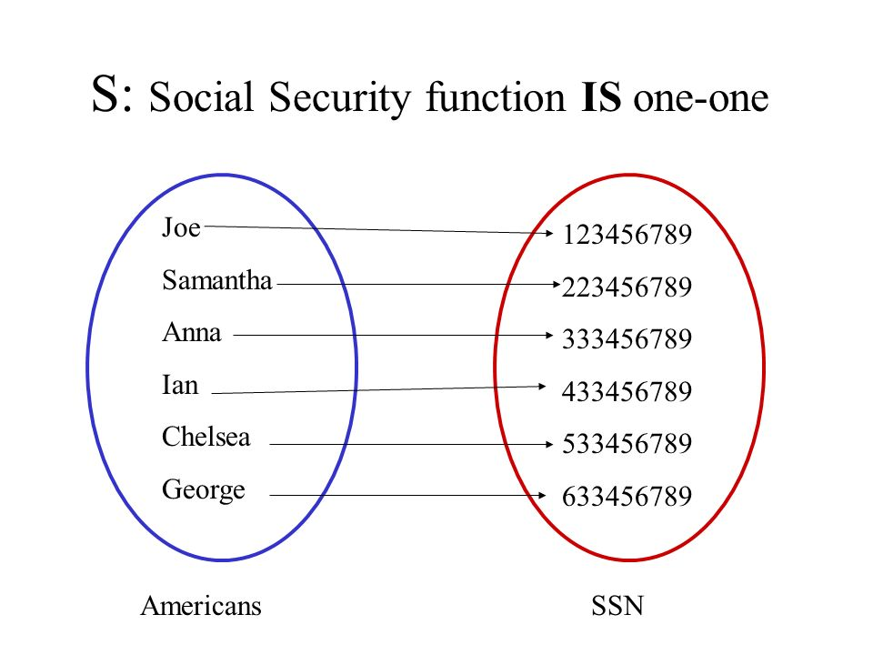 S: Social Security function IS one-one Joe Samantha Anna Ian Chelsea George 123456789 223456789 333456789 433456789 533456789 633456789 AmericansSSN
