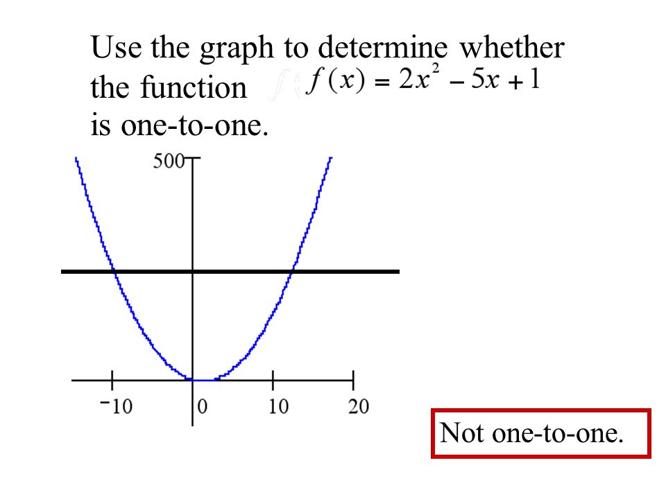 Use the graph to determine whether the function is one-to-one. Not one-to-one.