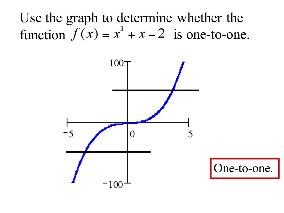 Use the graph to determine whether the function is one-to-one. One-to-one.
