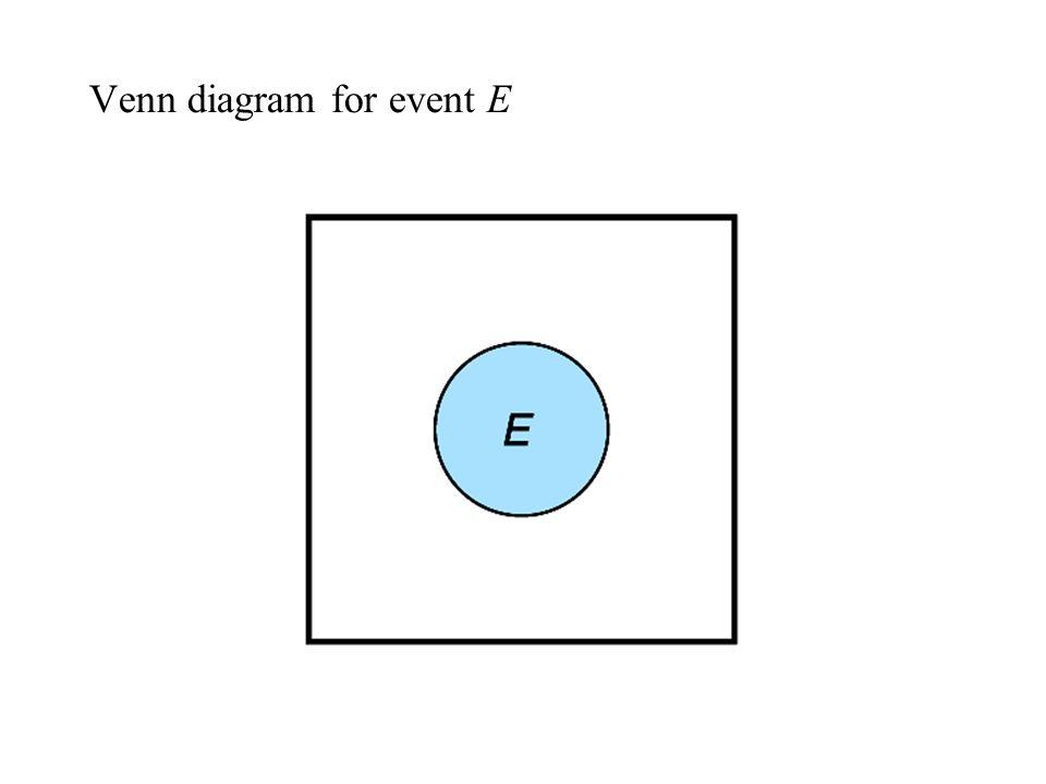 Venn diagram for event E