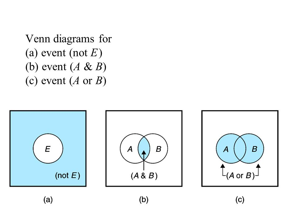 Venn diagrams for (a) event (not E ) (b) event (A & B) (c) event (A or B)