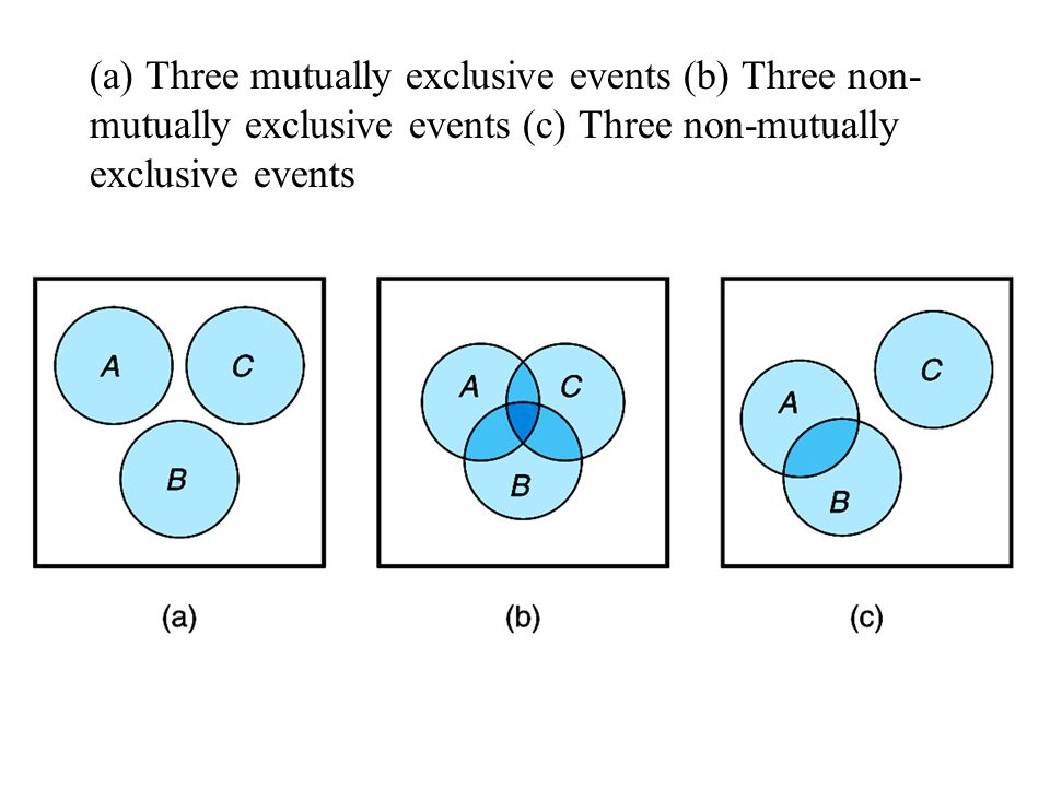 (a) Three mutually exclusive events (b) Three non- mutually exclusive events (c) Three non-mutually exclusive events