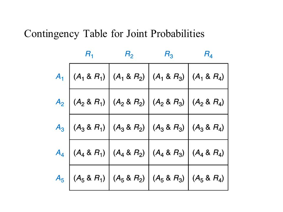 Contingency Table for Joint Probabilities