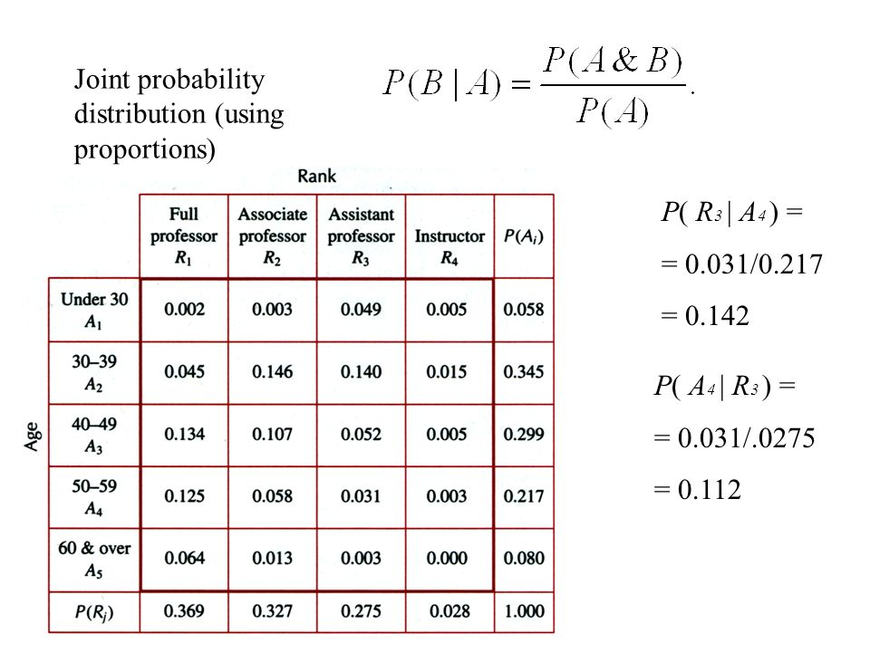 Joint probability distribution (using proportions) P( R 3 | A 4 ) = = 0.031/0.217 = 0.142 P( A 4 | R 3 ) = = 0.031/.0275 = 0.112