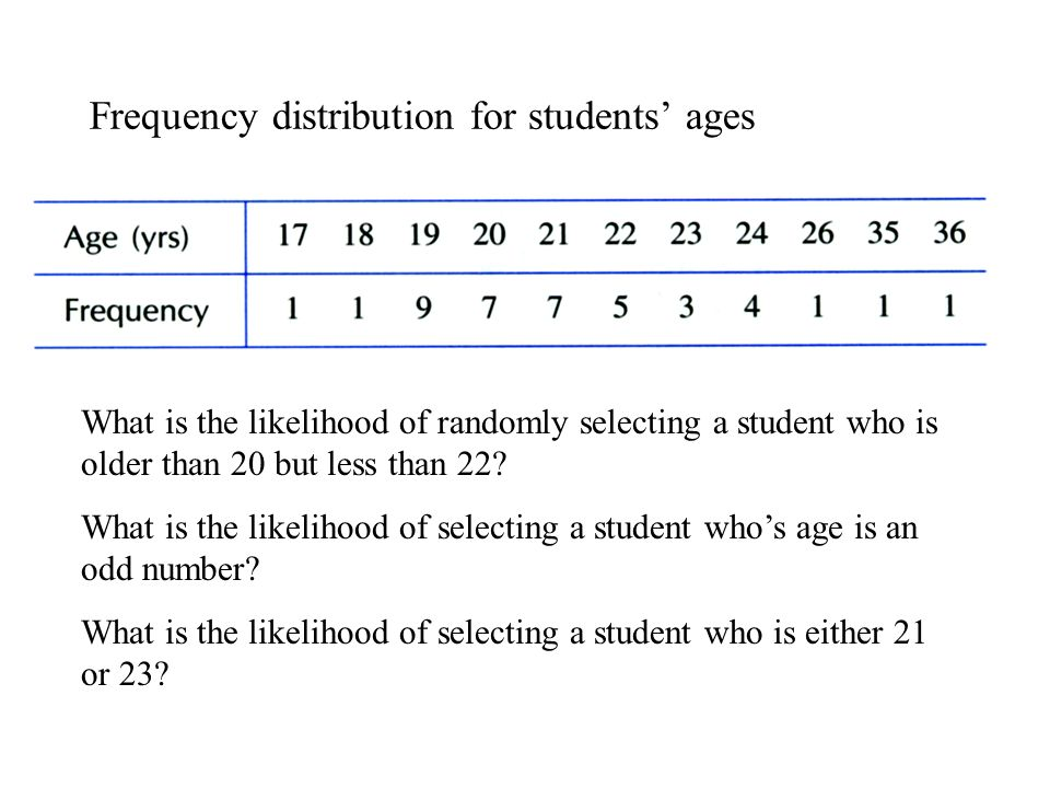 Frequency distribution for students ages What is the likelihood of randomly selecting a student who is older than 20 but less than 22? What is the lik
