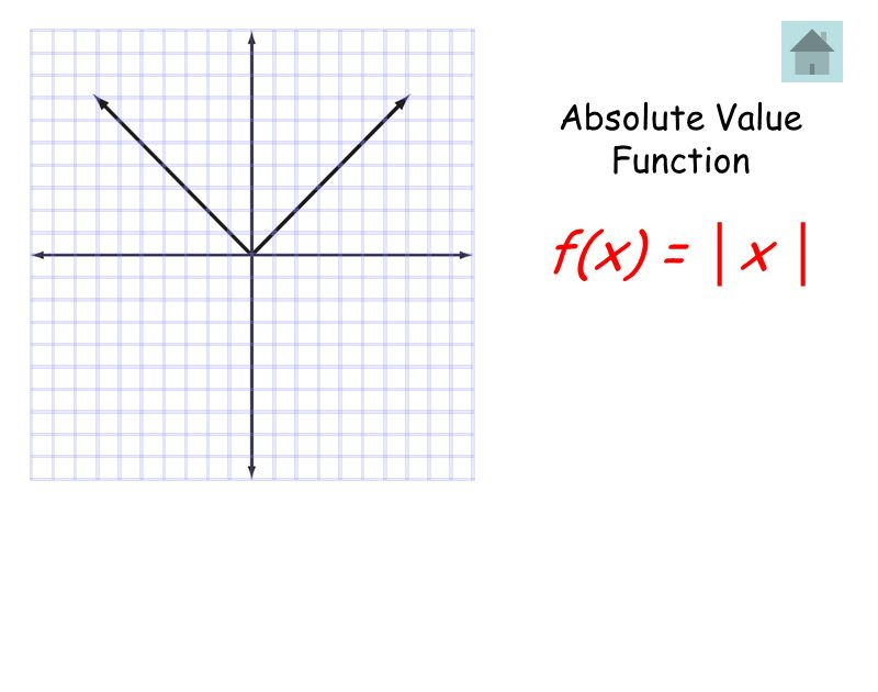 Absolute Value Function f(x) = x