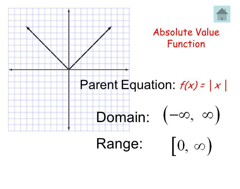 Absolute Value Function Domain: Range: Parent Equation: f(x) = x