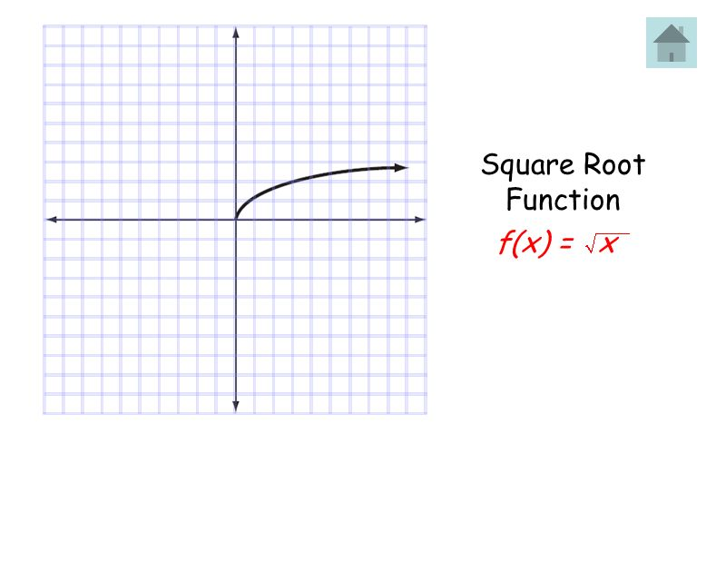 f(x) = x Square Root Function