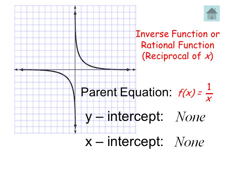 f(x) = 1 x Inverse Function or Rational Function (Reciprocal of x) Parent Equation: x – intercept: y – intercept: